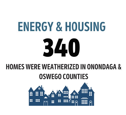 Energy and Housing